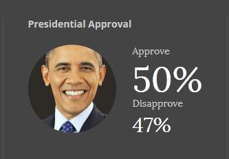 obama rating